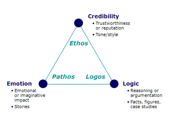 ... up the Identifying Ethos, Pathos and Logos worksheet. Exit Survey